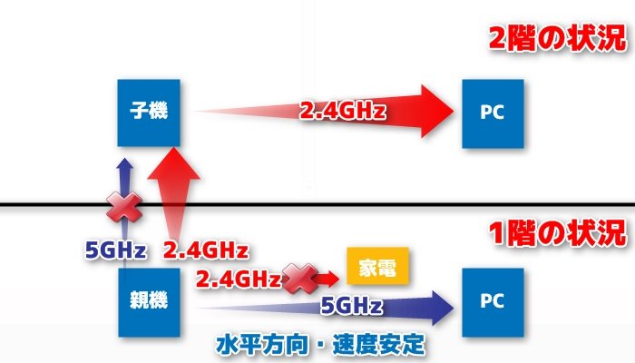 5GHzは遮蔽物に極限に弱い!(確定)