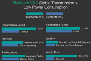 Blitzwolf BW-FYE2 Bluetoooth5.0イヤホン 性能